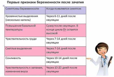 Признаки беременности на ранних сроках