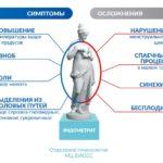 Эндометрит: симптомы и лечение у женщин