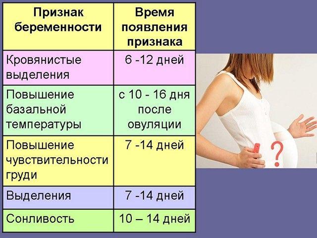 Через сколько времени после овуляции наступает беременность?