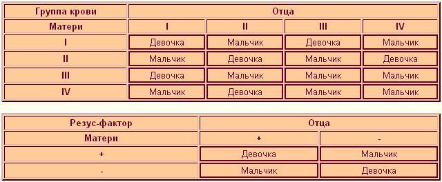 Таблица беременности и пол ребенка