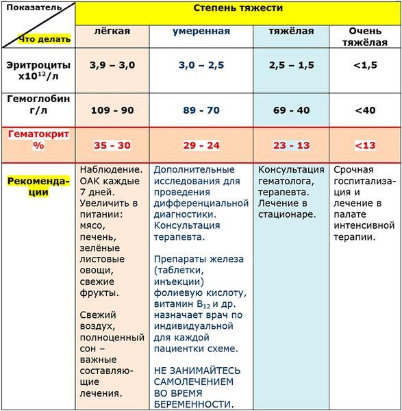 Гемоглобин при беременности в норме 3 триместр